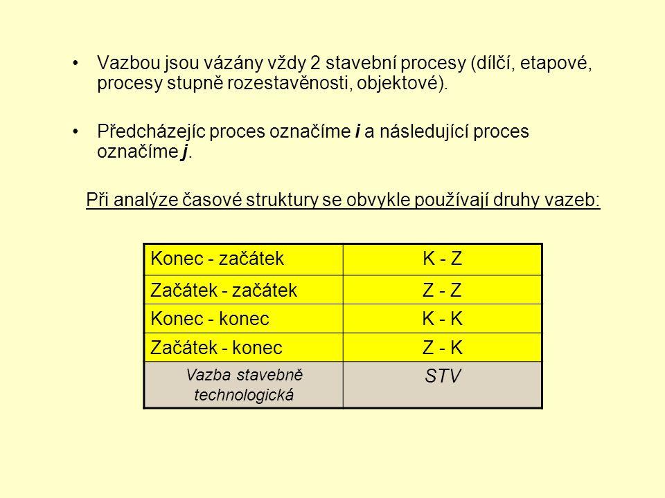 Vazbou jsou vázány vždy 2 stavební procesy (dílčí, etapové, procesy stupně rozestavěnosti, objektové). Předcházejíc proces označíme i a následující pr
