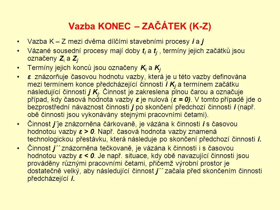 Vazba KONEC – ZAČÁTEK (K-Z) Vazba K – Z mezi dvěma dílčími stavebními procesy i a j Vázané sousední procesy mají doby t i a t j, termíny jejich začátk