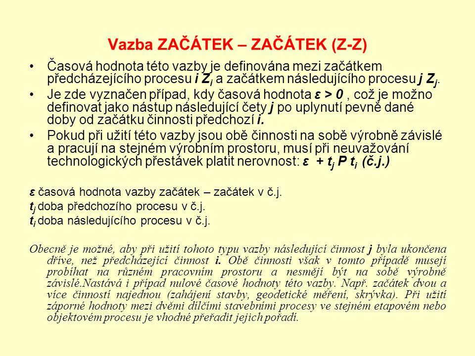 Vazba ZAČÁTEK – ZAČÁTEK (Z-Z) Časová hodnota této vazby je definována mezi začátkem předcházejícího procesu i Z i a začátkem následujícího procesu j Z