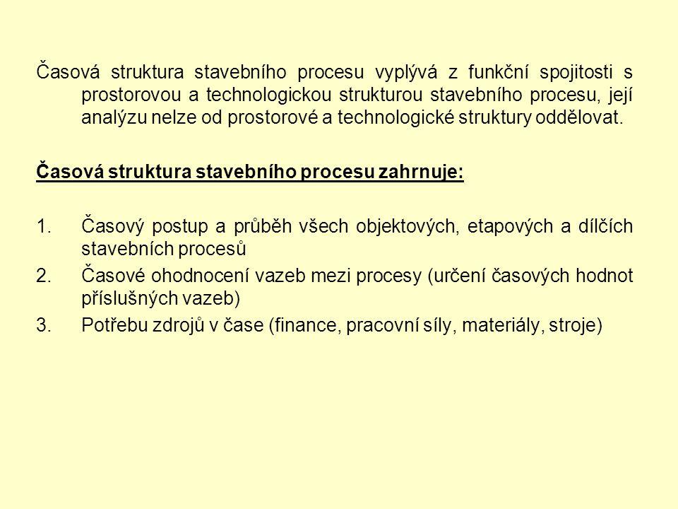 Časová struktura stavebního procesu vyplývá z funkční spojitosti s prostorovou a technologickou strukturou stavebního procesu, její analýzu nelze od p