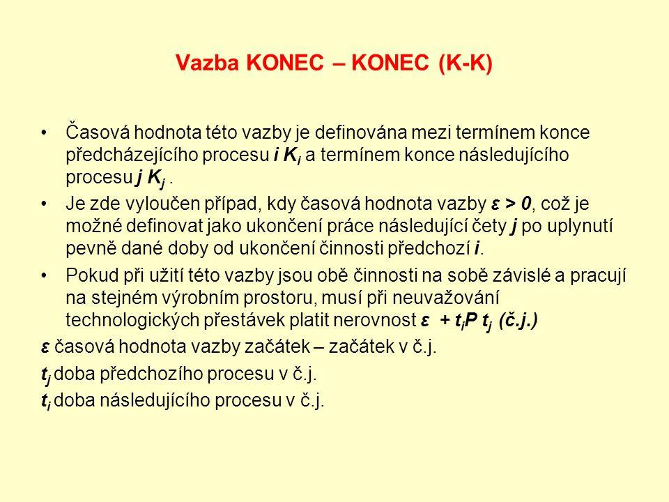 Vazba KONEC – KONEC (K-K) Časová hodnota této vazby je definována mezi termínem konce předcházejícího procesu i K i a termínem konce následujícího pro