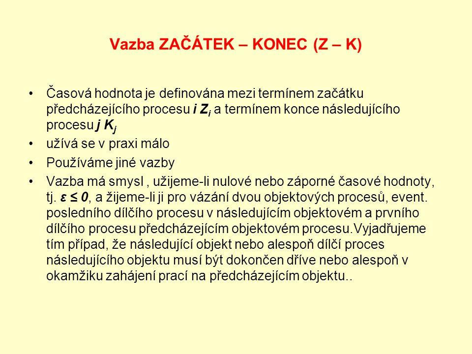 Vazba ZAČÁTEK – KONEC (Z – K) Časová hodnota je definována mezi termínem začátku předcházejícího procesu i Z i a termínem konce následujícího procesu