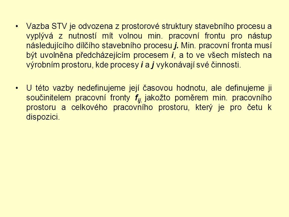 Vazba STV je odvozena z prostorové struktury stavebního procesu a vyplývá z nutností mít volnou min. pracovní frontu pro nástup následujícího dílčího