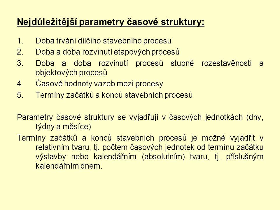 Nejdůležitější parametry časové struktury: 1.Doba trvání dílčího stavebního procesu 2.Doba a doba rozvinutí etapových procesů 3.Doba a doba rozvinutí