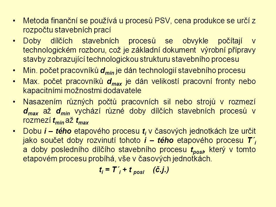 Metoda finanční se používá u procesů PSV, cena produkce se určí z rozpočtu stavebních prací Doby dílčích stavebních procesů se obvykle počítají v tech