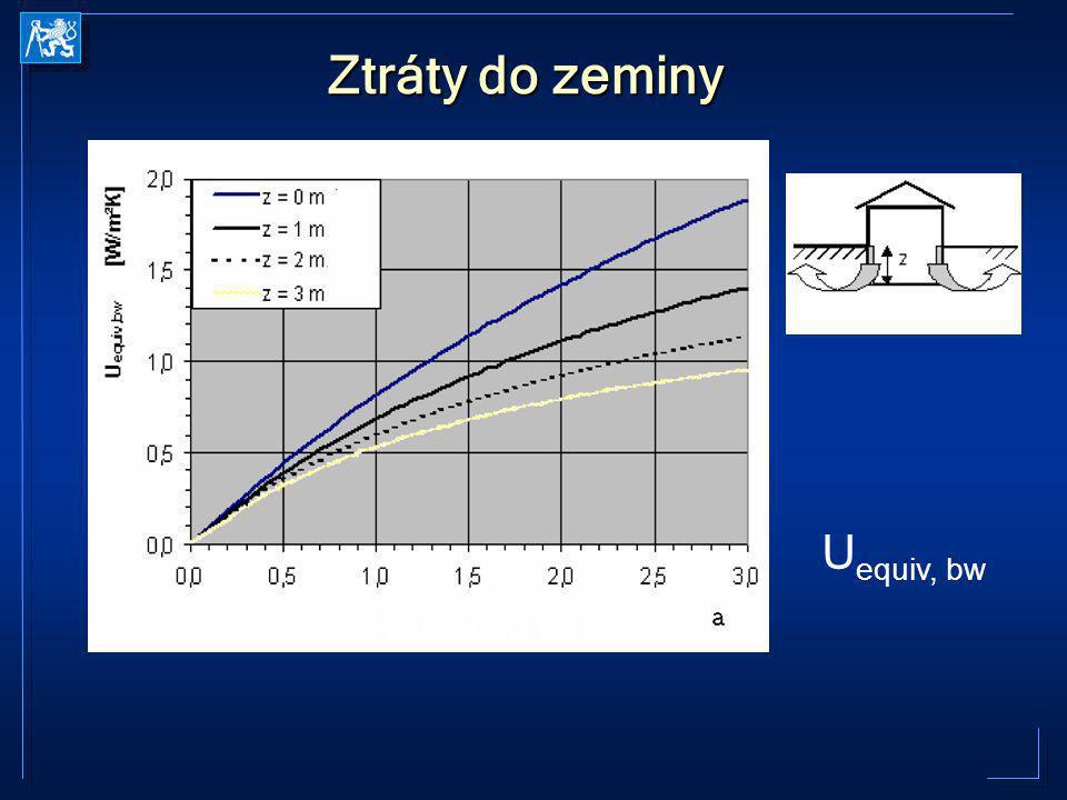 Ztráty do zeminy U equiv, bw U (W/m2.K)