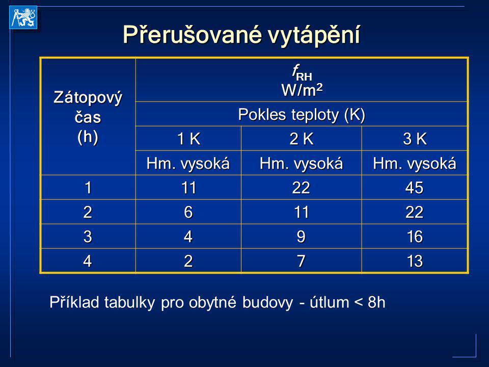 Přerušované vytápění Příklad tabulky pro obytné budovy - útlum < 8h Zátopový čas (h) f RH W/m 2 Pokles teploty (K) 1 K 2 K 3 K Hm. vysoká 1112245 2611