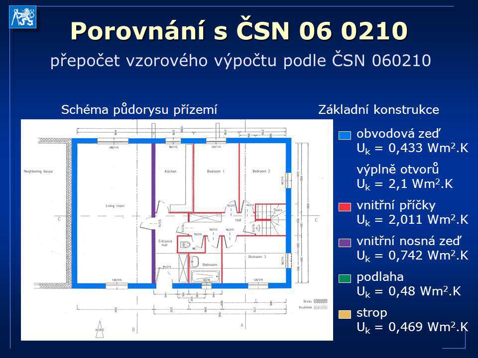 Porovnání s ČSN 06 0210 přepočet vzorového výpočtu podle ČSN 060210 Schéma půdorysu přízemíZákladní konstrukce obvodová zeď U k = 0,433 Wm 2.K výplně