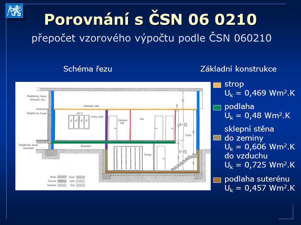 Porovnání s ČSN 06 0210 přepočet vzorového výpočtu podle ČSN 060210 Schéma řezuZákladní konstrukce sklepní stěna do zeminy U k = 0,606 Wm 2.K do vzduc