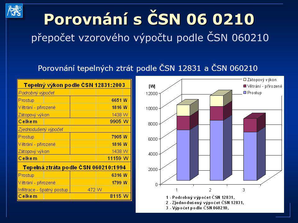 Porovnání s ČSN 06 0210 přepočet vzorového výpočtu podle ČSN 060210 Porovnání tepelných ztrát podle ČSN 12831 a ČSN 060210