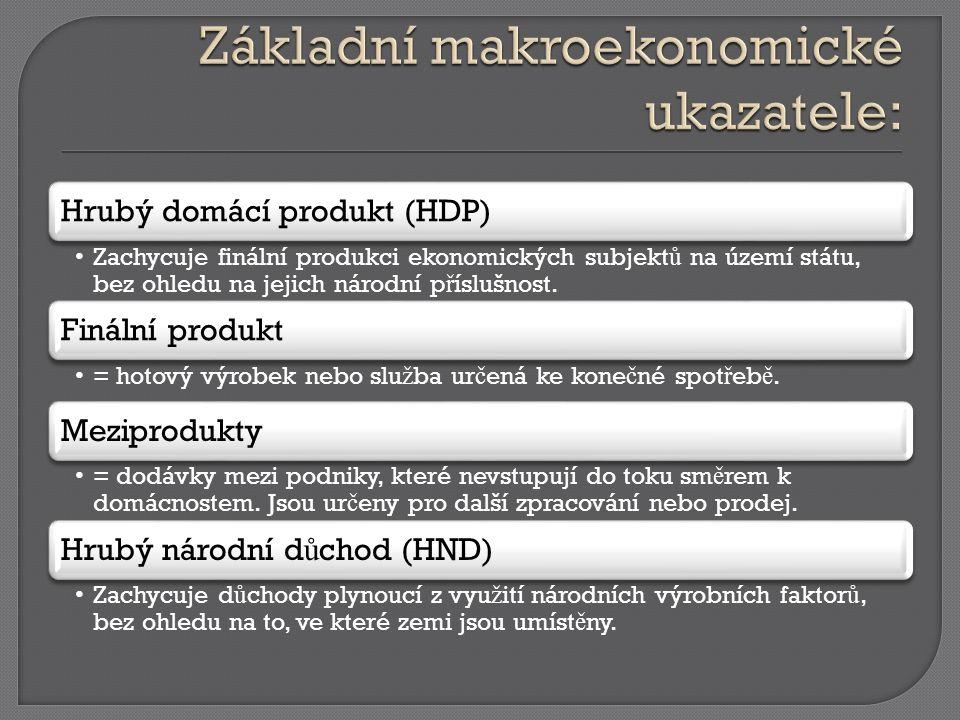 Hrubý domácí produkt (HDP) Zachycuje finální produkci ekonomických subjekt ů na území státu, bez ohledu na jejich národní p ř íslušnost.