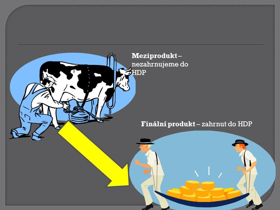 Meziprodukt – nezahrnujeme do HDP Finální produkt – zahrnut do HDP