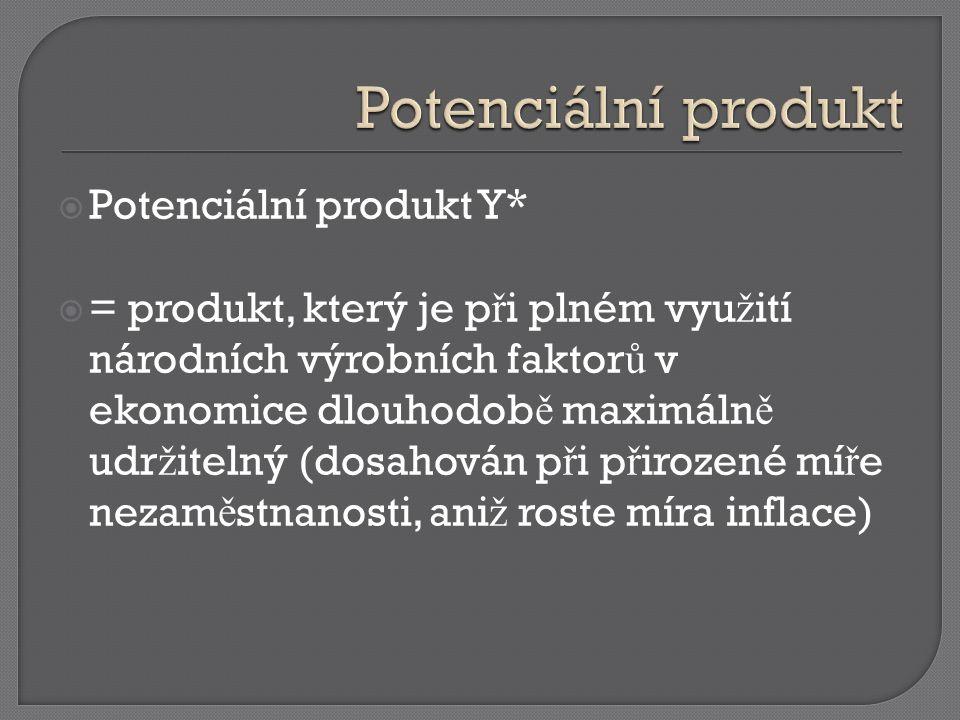  Potenciální produkt Y*  = produkt, který je p ř i plném vyu ž ití národních výrobních faktor ů v ekonomice dlouhodob ě maximáln ě udr ž itelný (dosahován p ř i p ř irozené mí ř e nezam ě stnanosti, ani ž roste míra inflace)