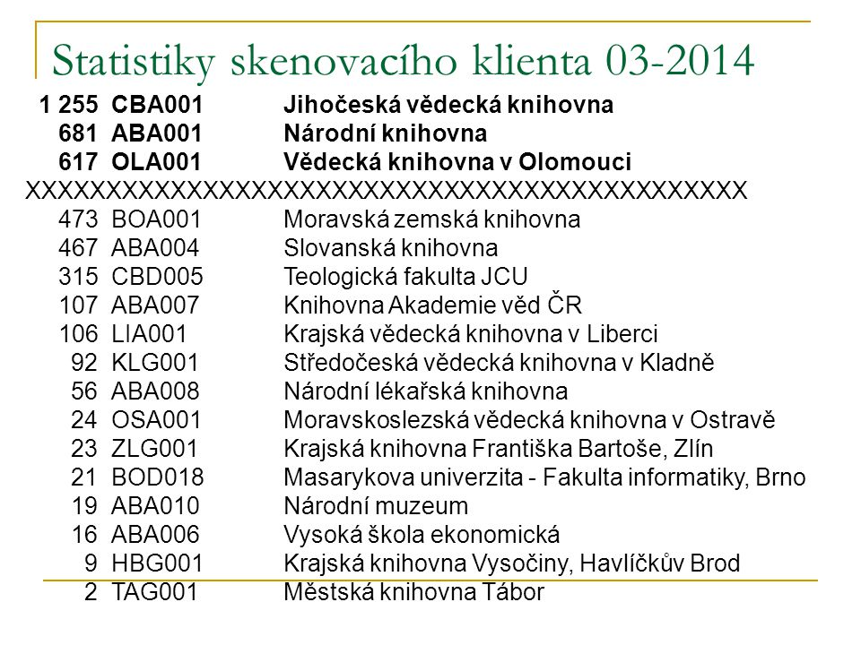 Statistiky skenovacího klienta 03-2014 1 255CBA001Jihočeská vědecká knihovna 681ABA001Národní knihovna 617OLA001Vědecká knihovna v Olomouci XXXXXXXXXX