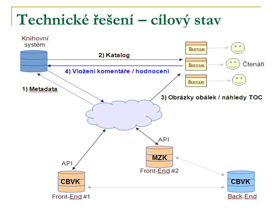 Technické řešení – cílový stav CBVK MZK CBVK