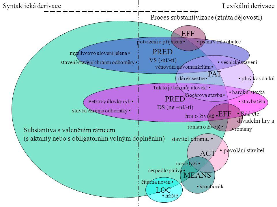 Lexikální derivaceSyntaktická derivace PRED VS (-ní/-tí) PRED DS (ne –ní/-tí) ACT PAT EFF LOC MEANS Substantiva s valenčním rámcem (s aktanty nebo s o
