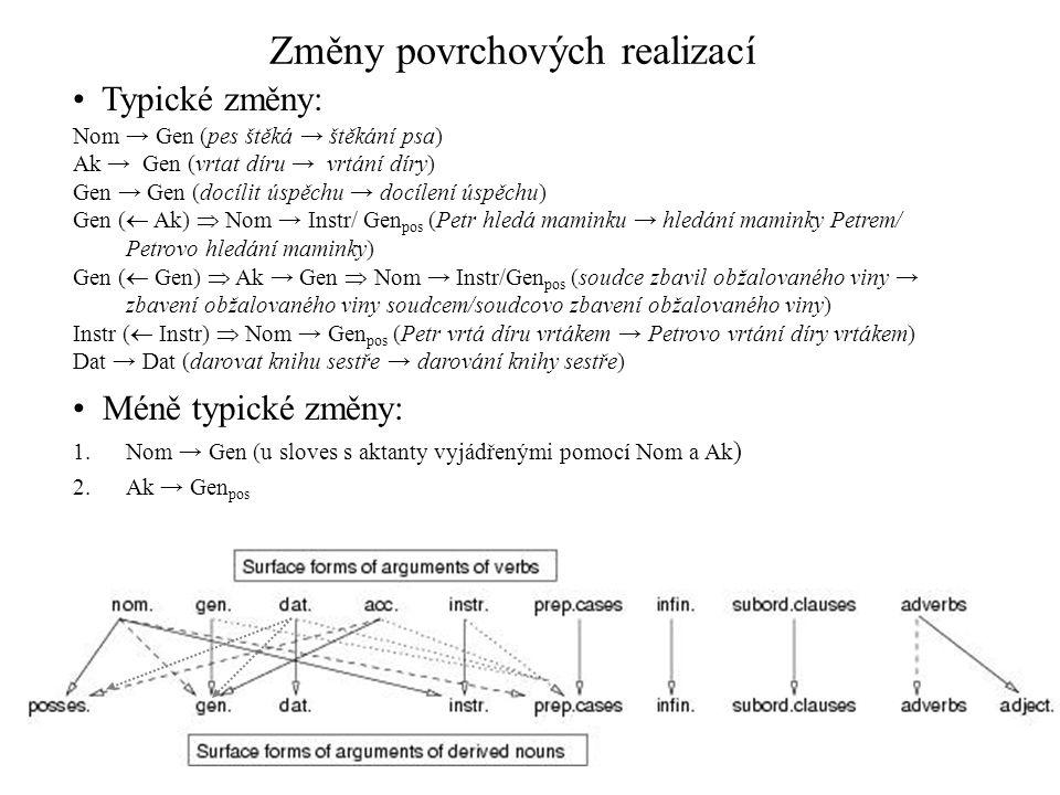 Změny povrchových realizací Nom → Gen (pes štěká → štěkání psa) Ak → Gen (vrtat díru → vrtání díry) Gen → Gen (docílit úspěchu → docílení úspěchu) Gen