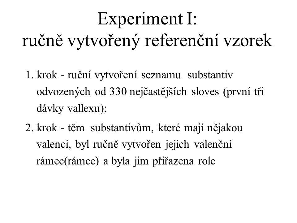 Experiment I: ručně vytvořený referenční vzorek 1. krok - ruční vytvoření seznamu substantiv odvozených od 330 nejčastějších sloves (první tři dávky v