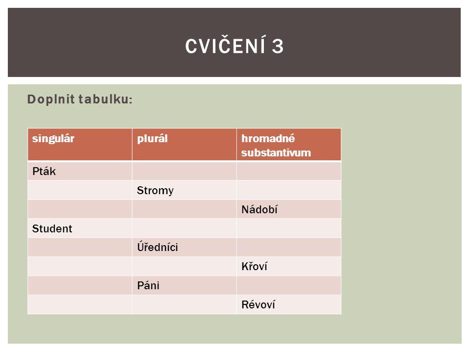 Doplnit tabulku: CVIČENÍ 3 singulárplurálhromadné substantivum Pták Stromy Nádobí Student Úředníci Křoví Páni Révoví