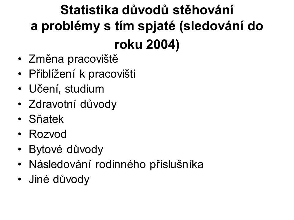 Statistika důvodů stěhování a problémy s tím spjaté (sledování do roku 2004) Změna pracoviště Přiblížení k pracovišti Učení, studium Zdravotní důvody
