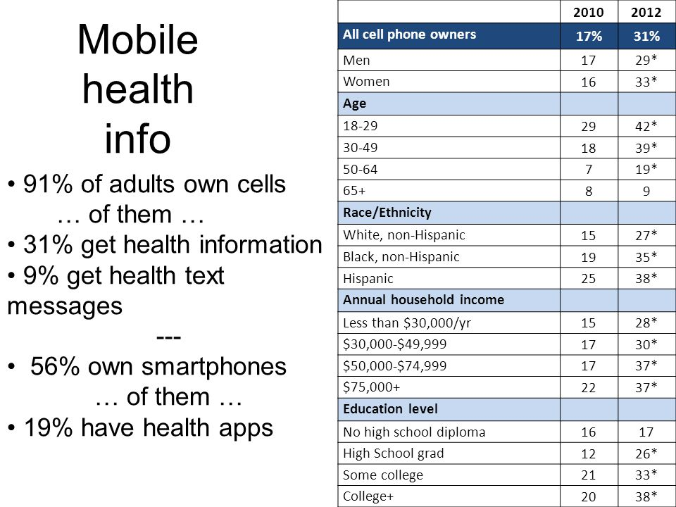 Mobile health info 20102012 All cell phone owners 17%31% Men 1729* Women 1633* Age 18-29 2942* 30-49 1839* 50-64 719* 65+ 89 Race/Ethnicity White, non