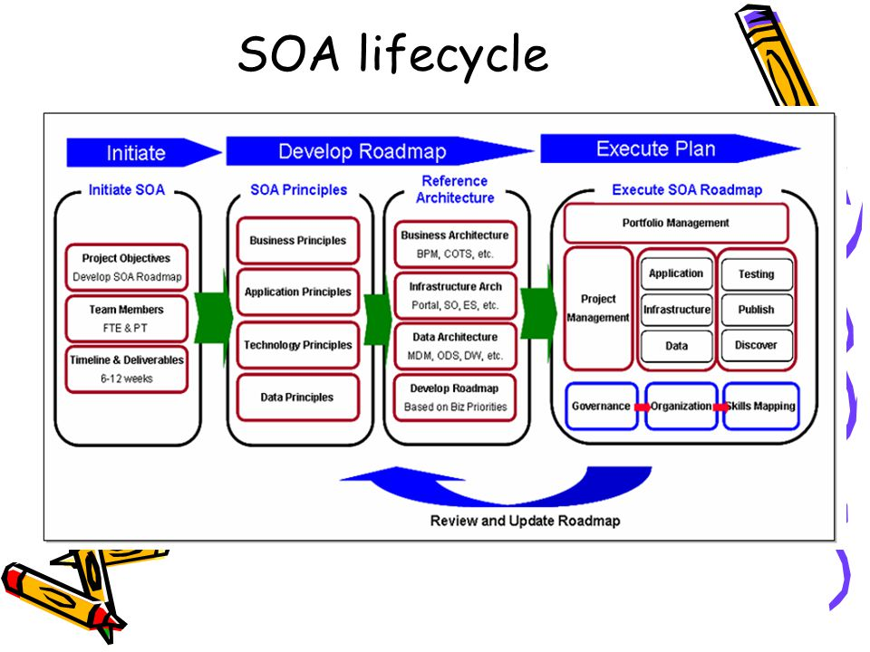 SOA lifecycle
