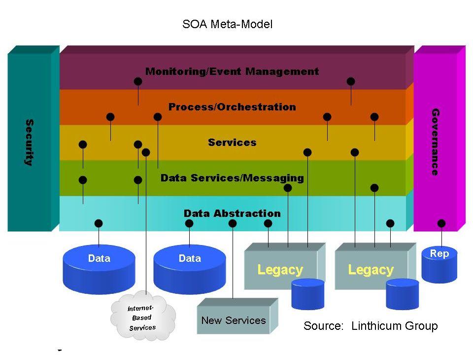 Šest mýtů o metodice ITIL Mýtus č.5 – Jeden proces za druhým.