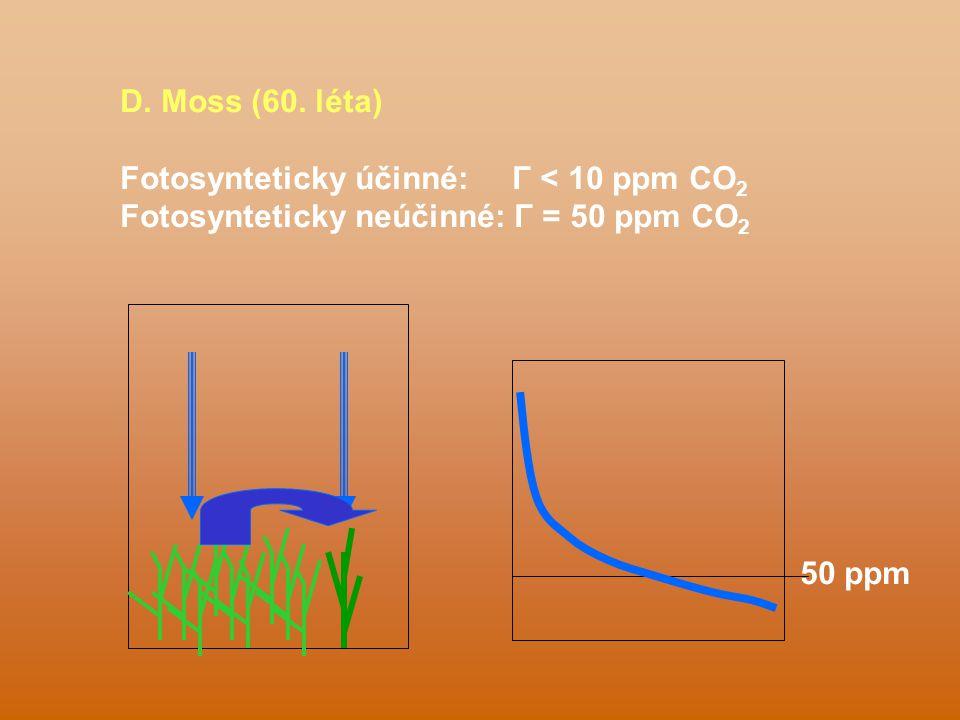 D. Moss (60. léta) Fotosynteticky účinné: Γ < 10 ppm CO 2 Fotosynteticky neúčinné: Γ = 50 ppm CO 2 50 ppm