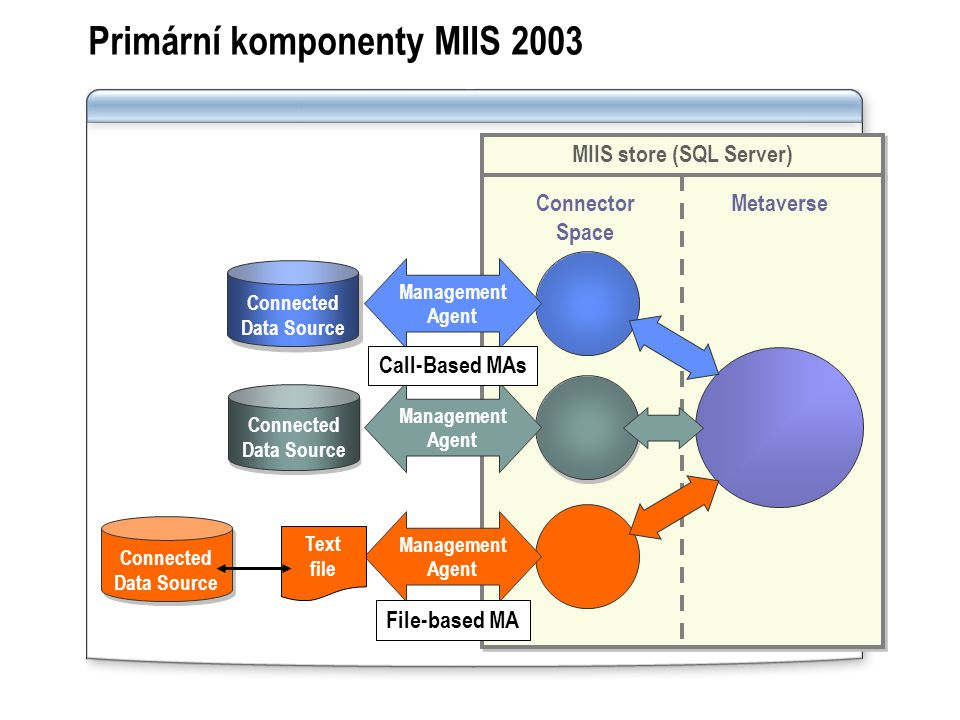 Primární komponenty MIIS 2003 MIIS store (SQL Server) Connector Space Metaverse Connected Data Source Connected Data Source Connected Data Source Connected Data Source Connected Data Source Connected Data Source Management Agent Management Agent Management Agent Text file File-based MA Call-Based MAs