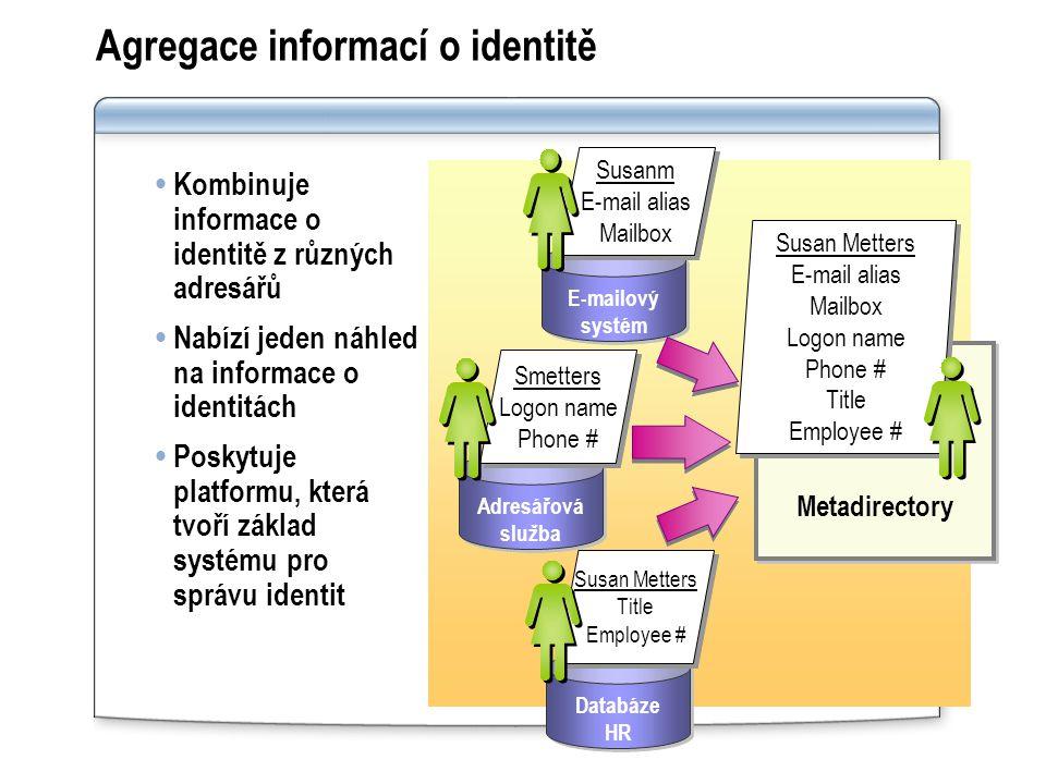 Architektura MIIS 2003 MIIS 2003 běží jako služba Windows (MIIService) Agenti pro správu (MA) se napojují do systémů Data Metadirectory jsou uložena v SQL Serveru Identity Manager (klient pro správu) je napojen na službu Skripty pro správu ovládají službu přes WMI SunOne MA AD MA Oracle MA … MA MIIS Service AD/E2K iPlanet Oracle Identity Manager MIIS Store WMI Scripts
