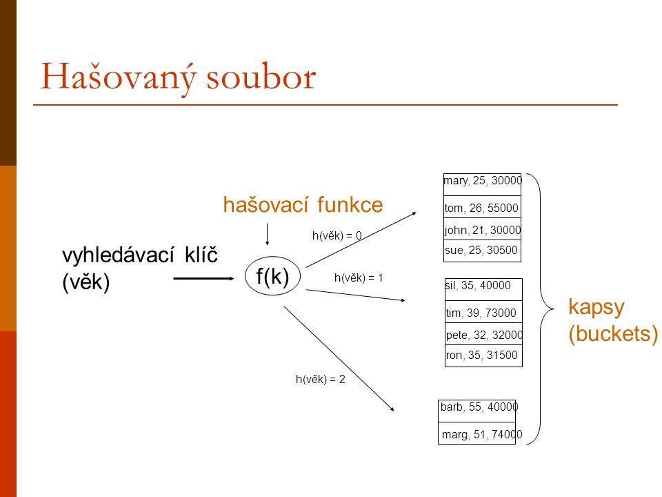 Hašovaný soubor vyhledávací klíč (věk) f(k) mary, 25, 30000 tom, 26, 55000 john, 21, 30000 sue, 25, 30500 sil, 35, 40000 tim, 39, 73000 pete, 32, 32000 ron, 35, 31500 barb, 55, 40000 marg, 51, 74000 kapsy (buckets) hašovací funkce h(věk) = 0 h(věk) = 1 h(věk) = 2
