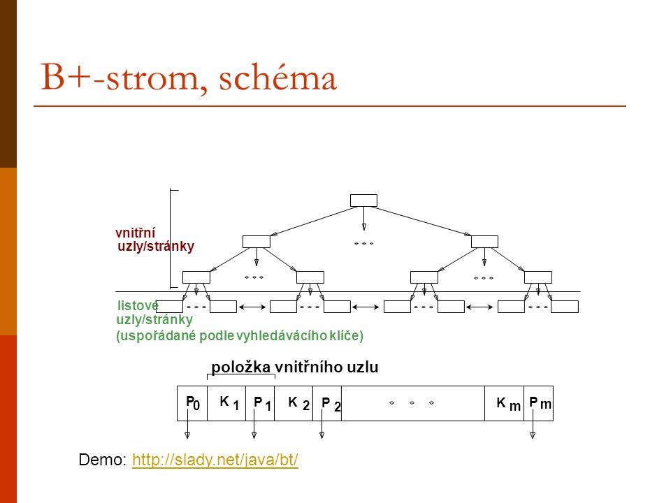 B+-strom, schéma P 0 K 1 P 1 K 2 P 2 K m P m položka vnitřního uzlu vnitřní uzly/stránky (uspořádané podle vyhledávácího klíče) listové Demo: http://slady.net/java/bt/http://slady.net/java/bt/
