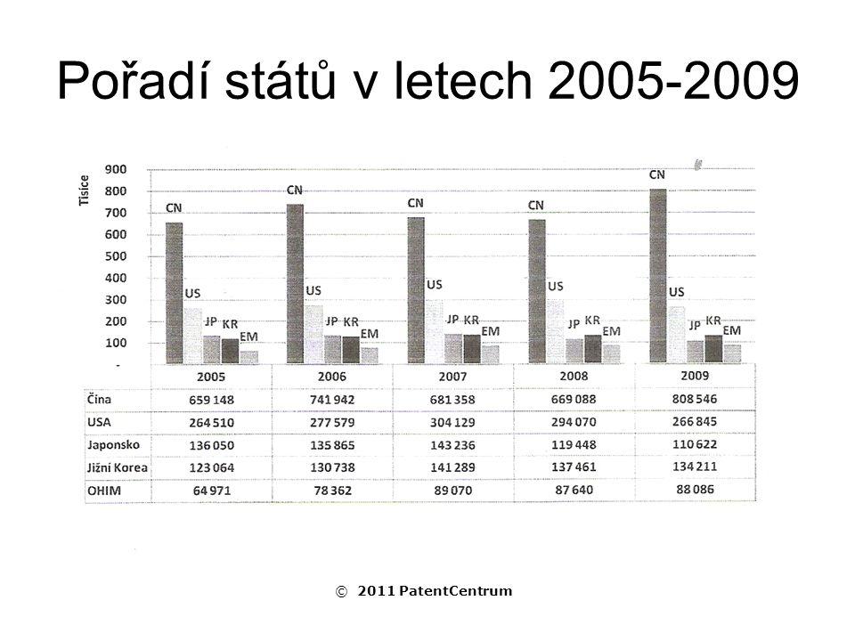 Pořadí států v letech 2005-2009 © 2011 PatentCentrum