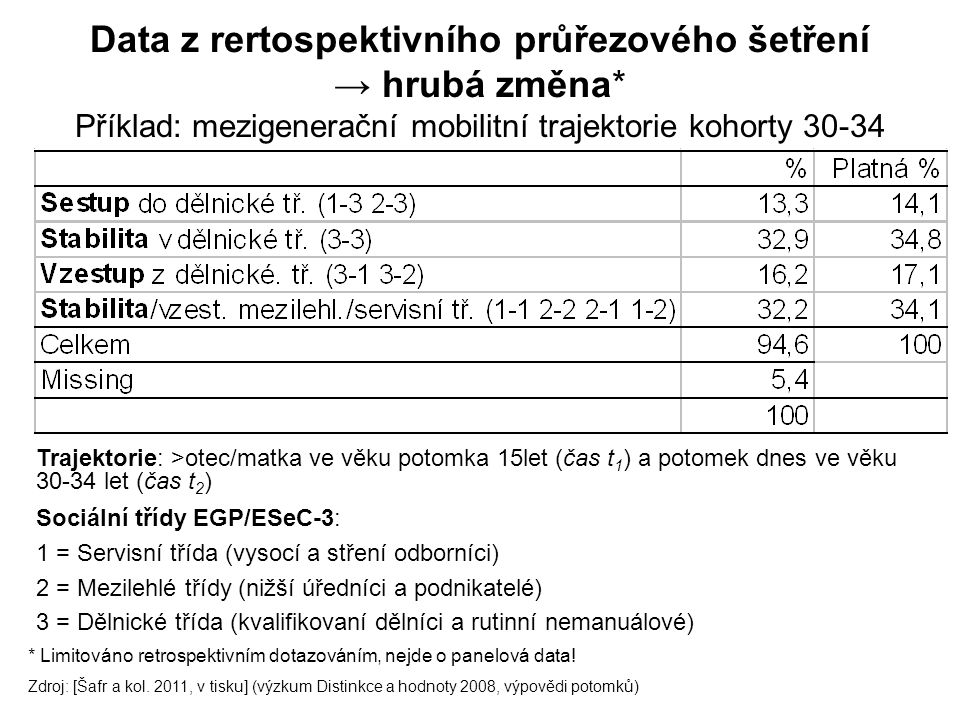 Data z rertospektivního průřezového šetření → hrubá změna* Příklad: mezigenerační mobilitní trajektorie kohorty 30-34 * Limitováno retrospektivním dotazováním, nejde o panelová data.