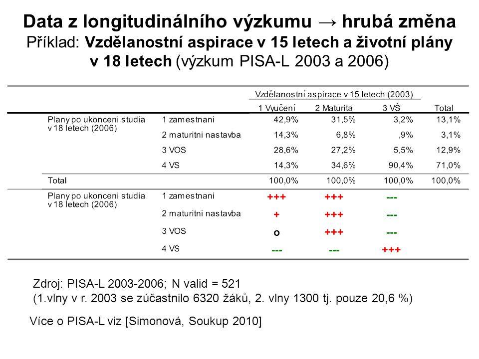 Data z longitudinálního výzkumu → hrubá změna Příklad: Vzdělanostní aspirace v 15 letech a životní plány v 18 letech (výzkum PISA-L 2003 a 2006) Zdroj: PISA-L 2003-2006; N valid = 521 (1.vlny v r.