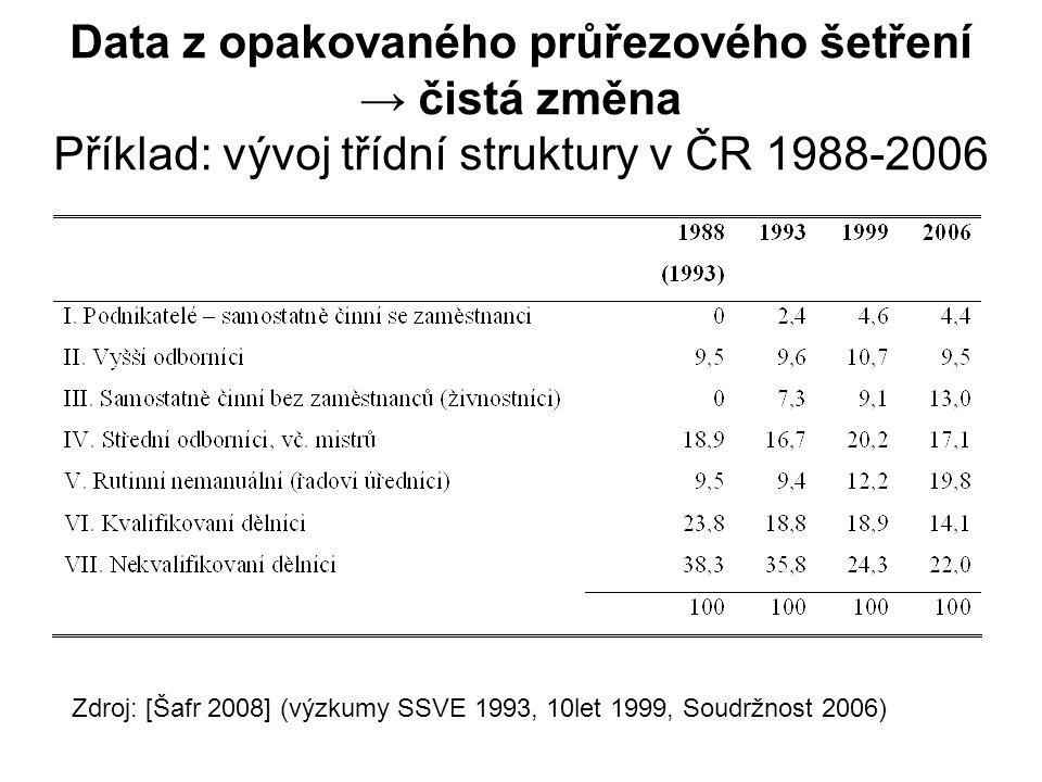 Data z opakovaného průřezového šetření → čistá změna Příklad: vývoj třídní struktury v ČR 1988-2006 Zdroj: [Šafr 2008] (výzkumy SSVE 1993, 10let 1999, Soudržnost 2006)