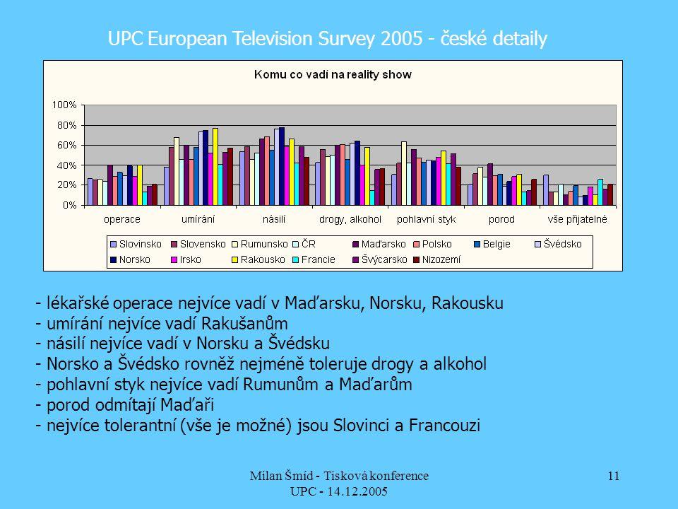 Milan Šmíd - Tisková konference UPC - 14.12.2005 11 UPC European Television Survey 2005 - české detaily - lékařské operace nejvíce vadí v Maďarsku, Norsku, Rakousku - umírání nejvíce vadí Rakušanům - násilí nejvíce vadí v Norsku a Švédsku - Norsko a Švédsko rovněž nejméně toleruje drogy a alkohol - pohlavní styk nejvíce vadí Rumunům a Maďarům - porod odmítají Maďaři - nejvíce tolerantní (vše je možné) jsou Slovinci a Francouzi