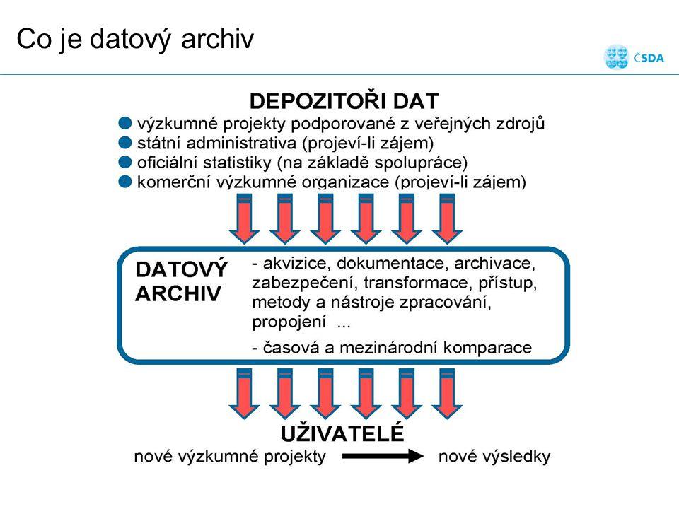 Hlavní přístup na webu: http://archiv.soc.cas.cz datový katalog: data on-line kvalitativní výzkum: Medard web directory management dat publikace