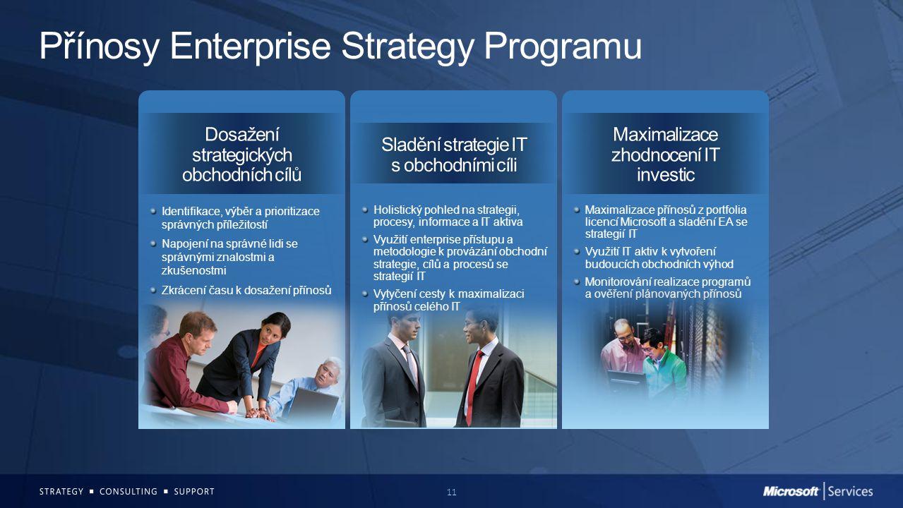11 Přínosy Enterprise Strategy Programu Identifikace, výběr a prioritizace správných příležitostí Napojení na správné lidi se správnými znalostmi a zk