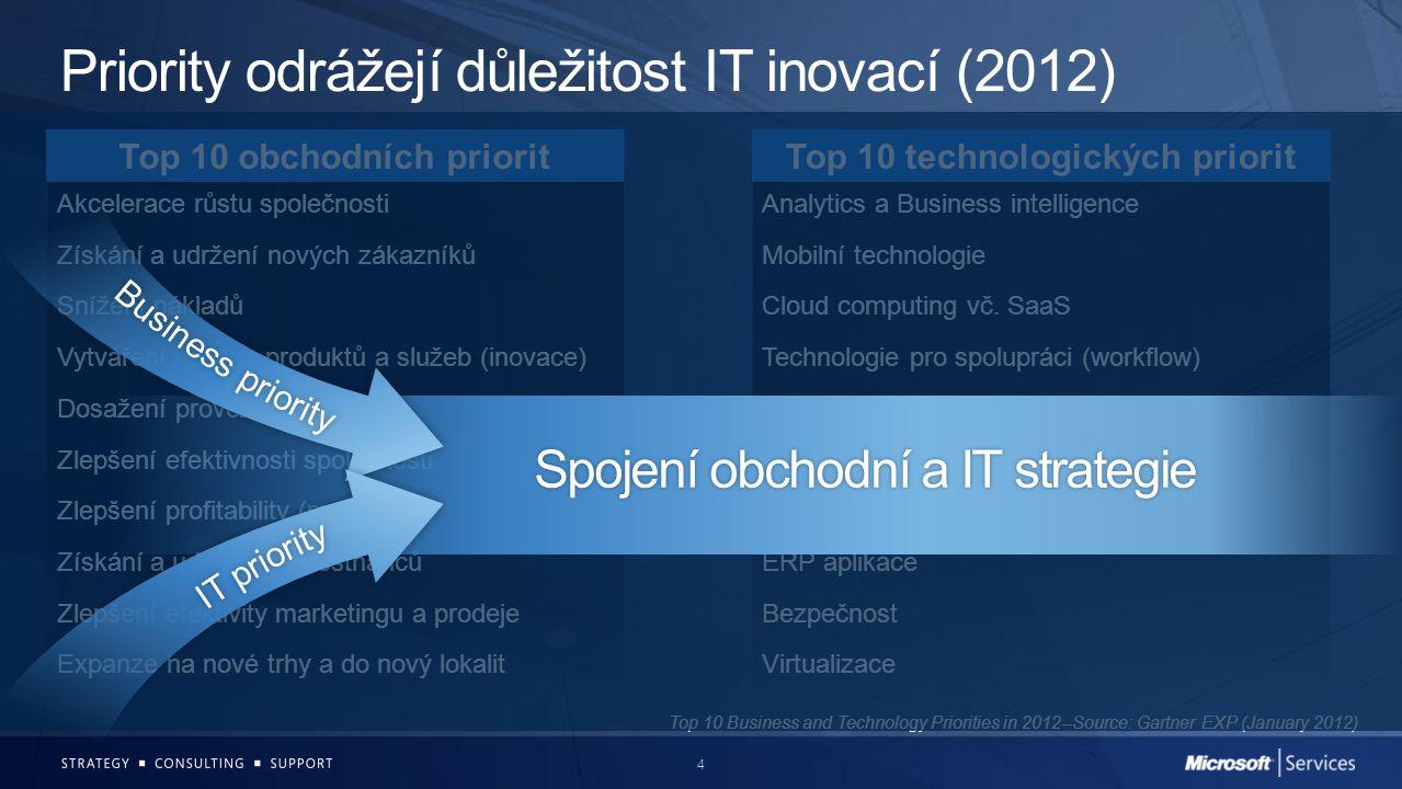 4 Priority odrážejí důležitost IT inovací (2012) Top 10 obchodních prioritTop 10 technologických priorit Akcelerace růstu společnostiAnalytics a Busin