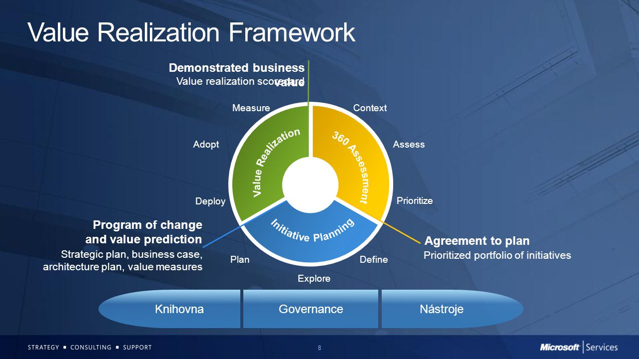 8 Value Realization Framework NástrojeGovernanceKnihovna Adopt Plan Context Define Explore Assess Prioritize Deploy Measure Agreement to plan Program of change and value prediction Demonstrated business value Prioritized portfolio of initiatives Strategic plan, business case, architecture plan, value measures Value realization scorecard