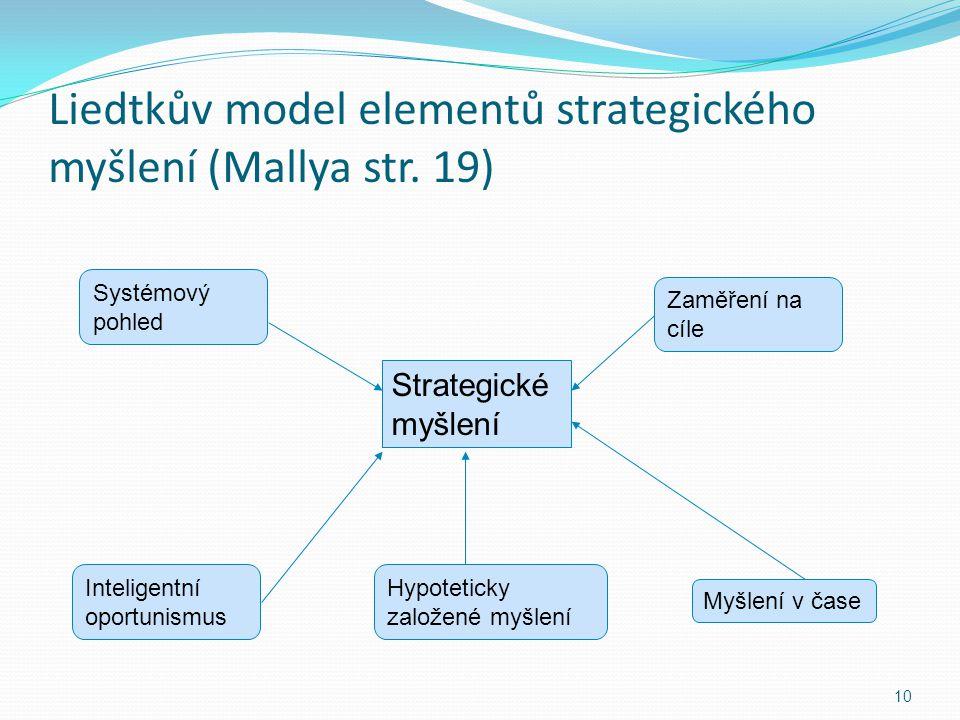 Liedtkův model elementů strategického myšlení (Mallya str. 19) 10 Strategické myšlení Hypoteticky založené myšlení Zaměření na cíle Systémový pohled I