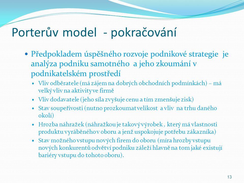 Porterův model - pokračování Předpokladem úspěšného rozvoje podnikové strategie je analýza podniku samotného a jeho zkoumání v podnikatelském prostřed