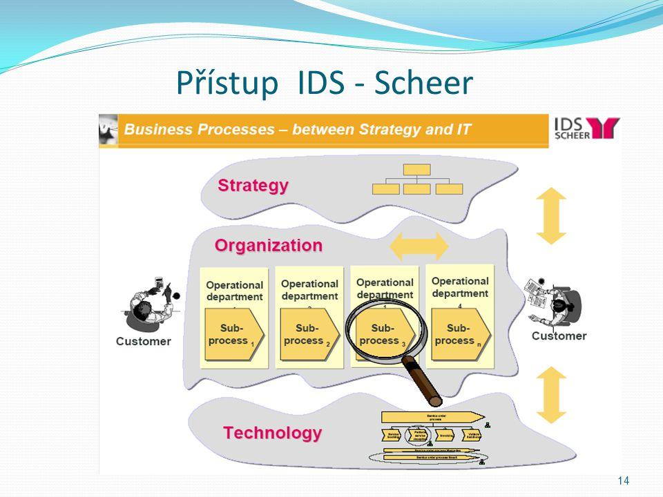 Přístup IDS - Scheer 14