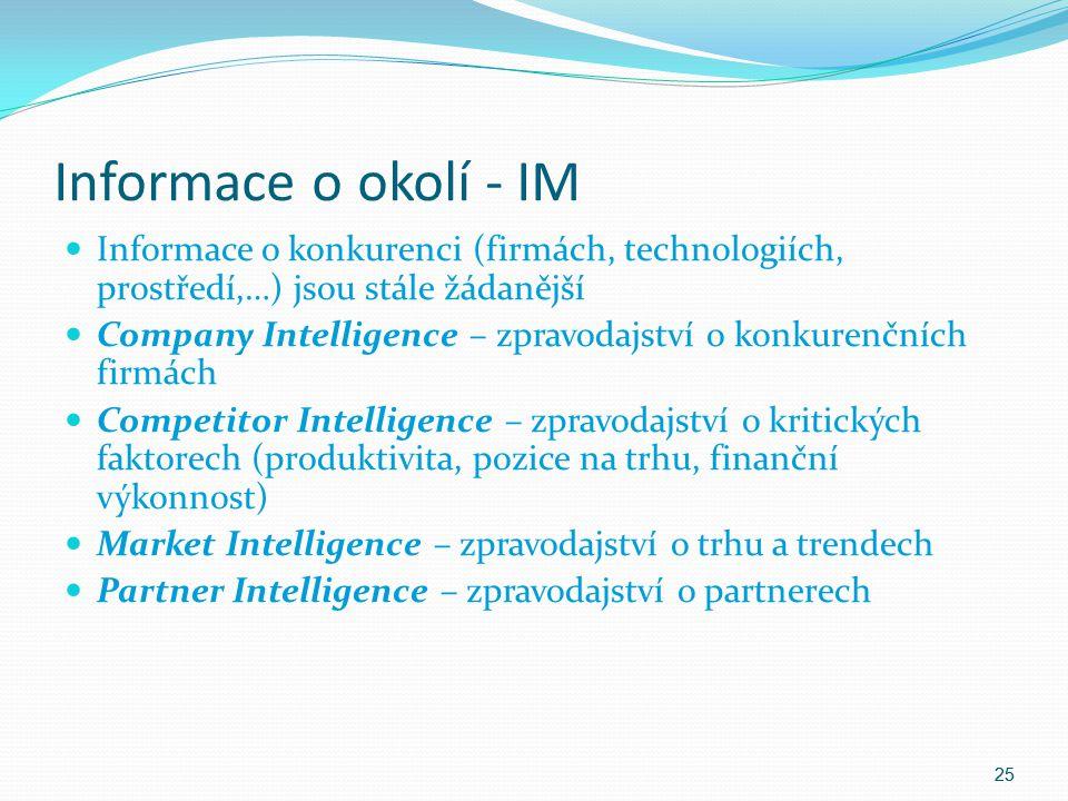Informace o okolí - IM Informace o konkurenci (firmách, technologiích, prostředí,…) jsou stále žádanější Company Intelligence – zpravodajství o konkur