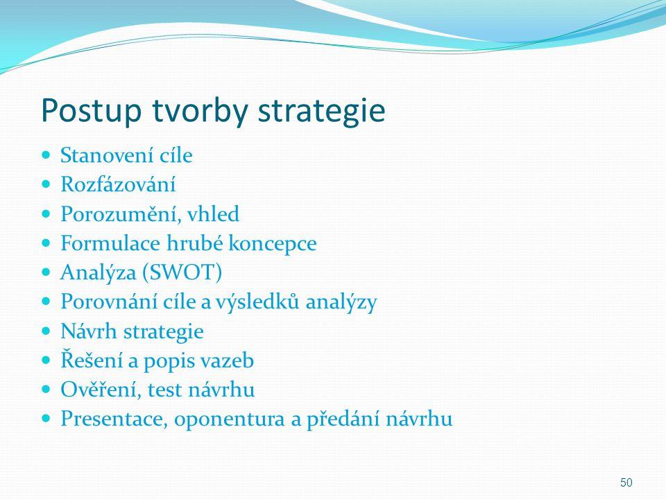 Postup tvorby strategie Stanovení cíle Rozfázování Porozumění, vhled Formulace hrubé koncepce Analýza (SWOT) Porovnání cíle a výsledků analýzy Návrh s