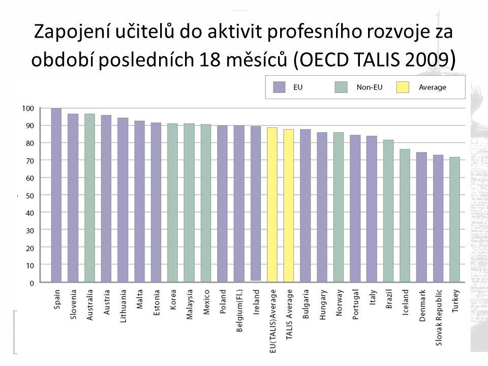 Zapojení učitelů do aktivit profesního rozvoje za období posledních 18 měsíců (OECD TALIS 2009 )