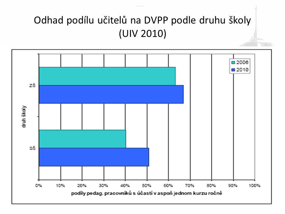 Odhad podílu učitelů na DVPP podle druhu školy (UIV 2010)
