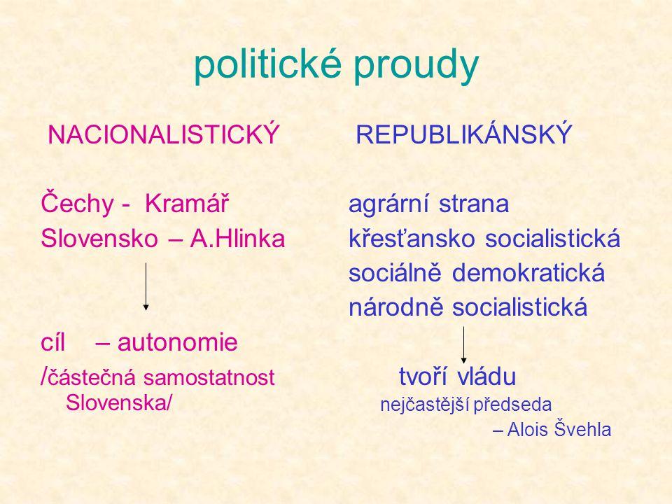 politické proudy NACIONALISTICKÝ Čechy - Kramář Slovensko – A.Hlinka cíl – autonomie / částečná samostatnost Slovenska/ REPUBLIKÁNSKÝ agrární strana k