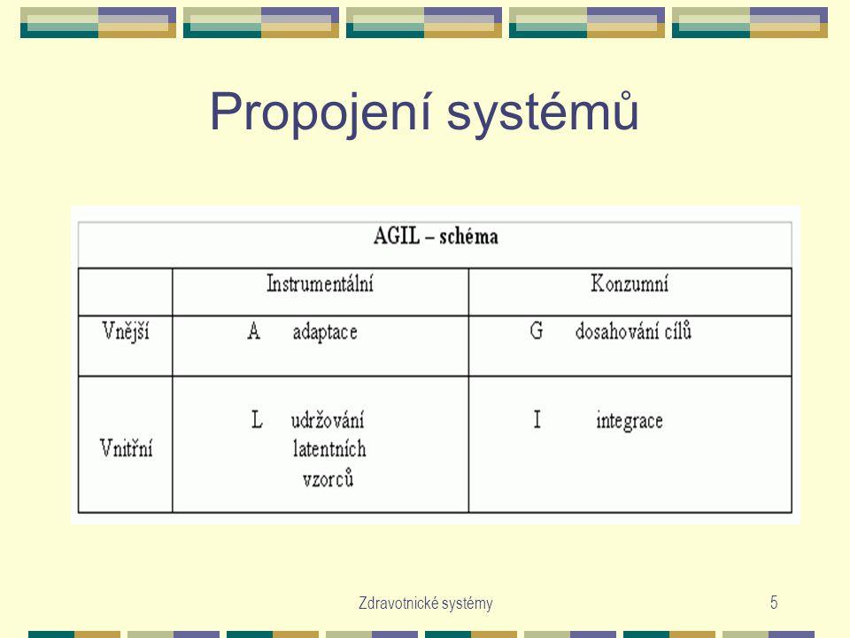 Zdravotnické systémy5 Propojení systémů